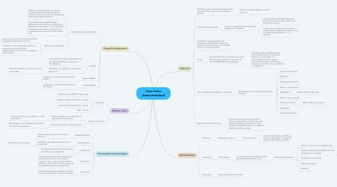 Mind Map: Caso clínico (Gastrointestinal)
