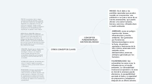 Mind Map: CONCEPTOS FUNDAMENTALES GESTION DEL RIESGO