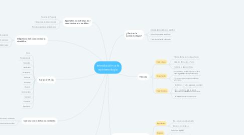 Mind Map: Introducción a la epistemología