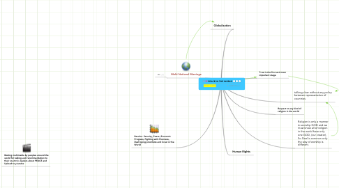 Mind Map: PEACE IN THE WORLD