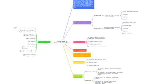 Mind Map: Metabolismo e Crescimento Microbiano