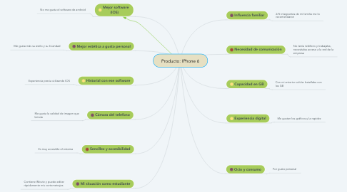 Mind Map: Producto: IPhone 6