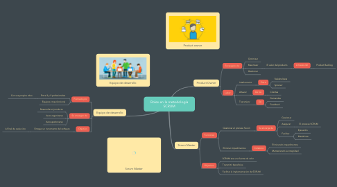 Mind Map: Roles en la metodología SCRUM