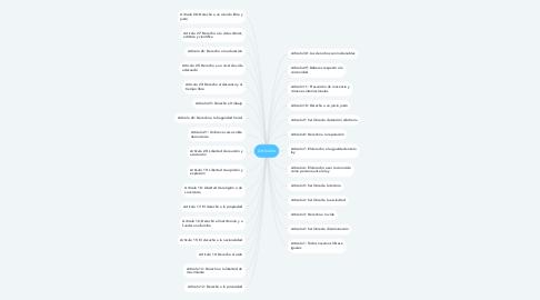 Mind Map: Artículos