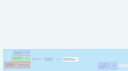 Mind Map: TRANSPORTE CELULAR