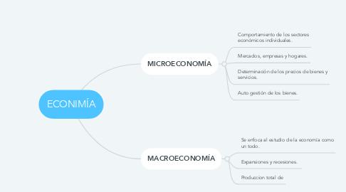 Mind Map: ECONIMÍA