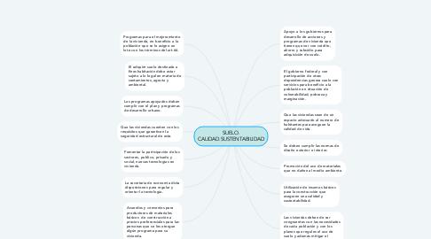 Mind Map: SUELO. CALIDAD.SUSTENTABILIDAD
