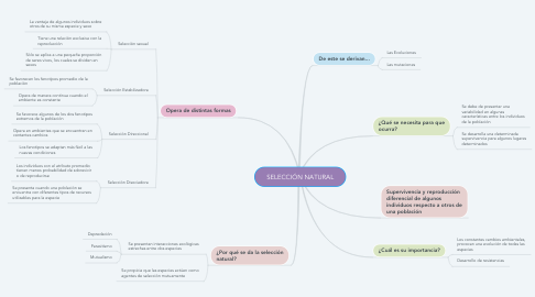 Mind Map: SELECCIÓN NATURAL