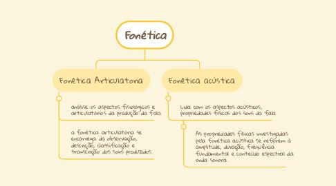 Mind Map: Fonética