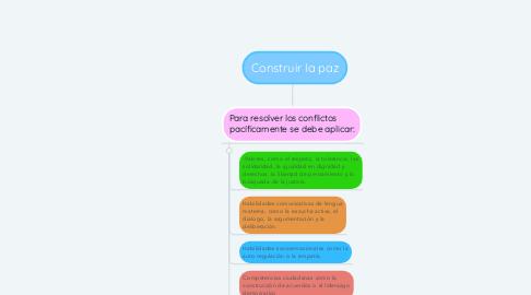 Mind Map: Construir la paz