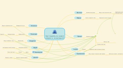 Mind Map: Арт-терапія, як новий напрям в психотерапії
