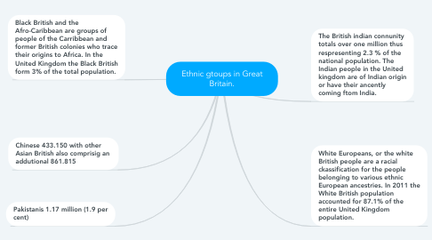 Mind Map: Ethnic gtoups in Great Britain.