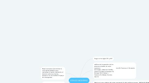 Mind Map: ESTADO MODERNO