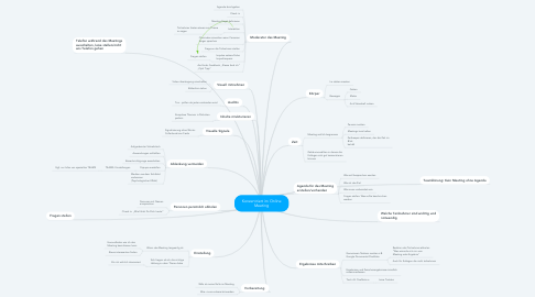 Mind Map: Konzentriert im Online Meeting