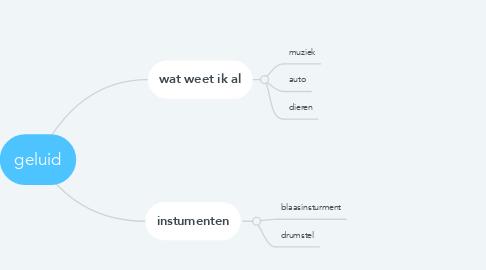 Mind Map: geluid