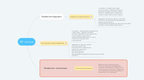 Mind Map: ИТ- сектор
