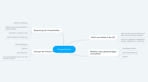 Mind Map: Pressefreiheit