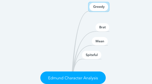 Mind Map: Edmund Character Analysis
