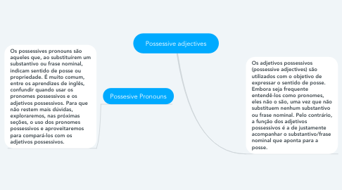 Mind Map: Possessive adjectives