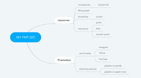 Mind Map: MY FMP (EP)