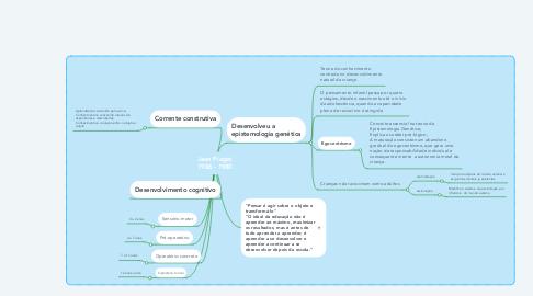 Mind Map: Jean Piaget 1986 - 1980