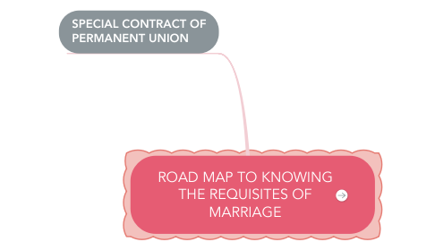 Mind Map: ROAD MAP TO KNOWING THE REQUISITES OF MARRIAGE