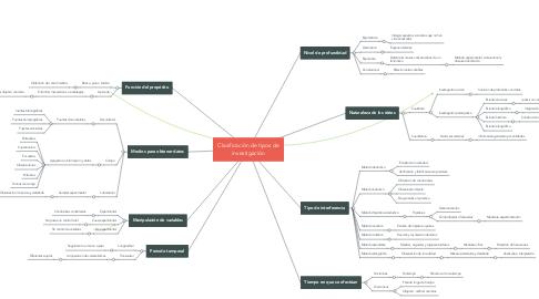 Mind Map: Clasificación de tipos de investigación