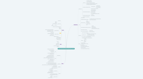 Mind Map: Контент-стратегия для инстаграм-аккаунта @blog_ourflight