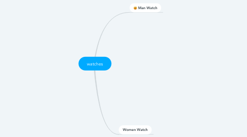 Mind Map: watches