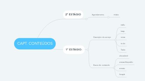Mind Map: CAPT. CONTEÚDOS