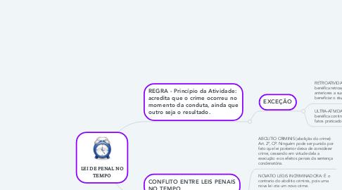 Mind Map: LEI DE PENAL NO TEMPO