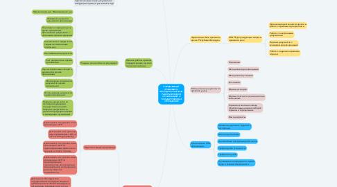 Mind Map: НОРМАТИВНАЯ ПРАВОВАЯ И МЕТОДИЧЕСКАЯ БАЗА РАБОТЫ АРХИВОВ ОРГАНИЗАЦИЙ И ГОСУДАРСТВЕННЫХ УЧРЕЖДЕНИЙ