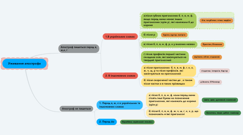 Mind Map: Уживання апострофа