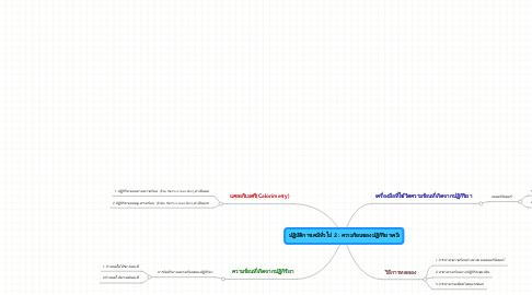 Mind Map: ปฏิบัติการเคมีทั่วไป 2 : ความร้อนของปฏิกิริยาเคมี