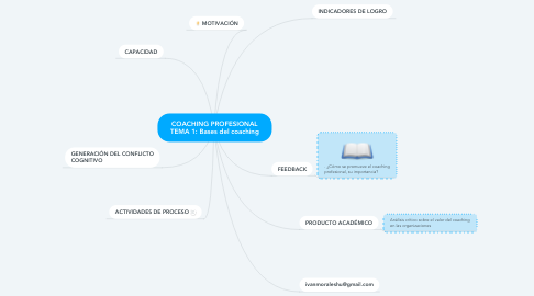 Mind Map: COACHING PROFESIONAL TEMA 1: Bases del coaching