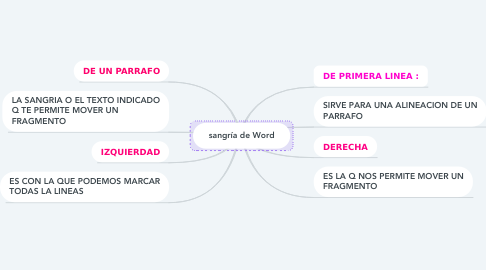 Mind Map: sangría de Word