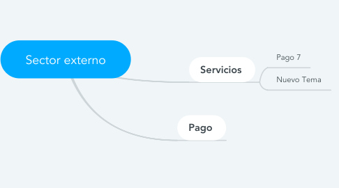 Mind Map: Sector externo