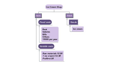 Mind Map: Ice Cream Shop