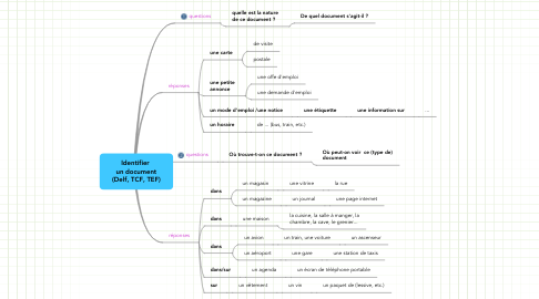 Mind Map: Identifier  un document (Delf, TCF, TEF)