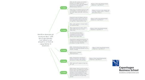 Mind Map: Identificer eksempler på 'emotional labor' I SPR det vil sige episoder, hvor lederen er på arbejde for at finde de rigtige følelser til situationen