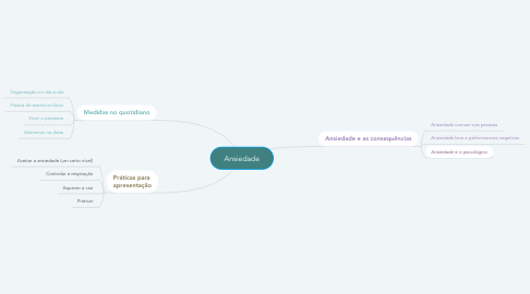 Mind Map: Ansiedade