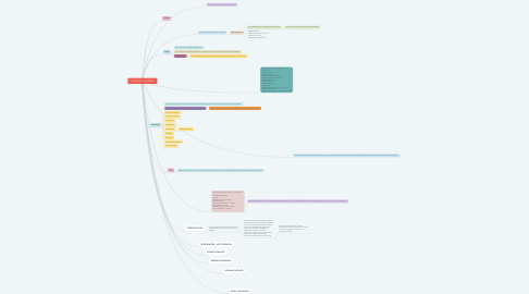 Mind Map: PAQUETES CONTABLES