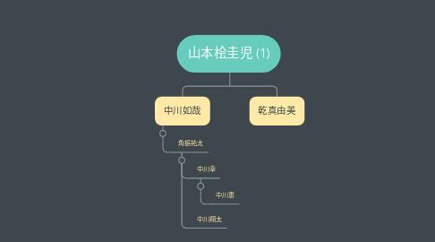 Mind Map: 山本桧圭児 (1)