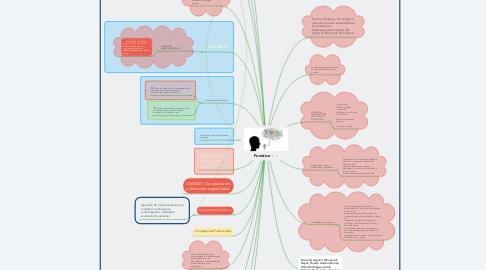 Mind Map: Fonetica