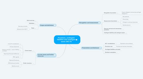 Mind Map: Provisions, contingent liabilities and contingent assets (IAS 37)