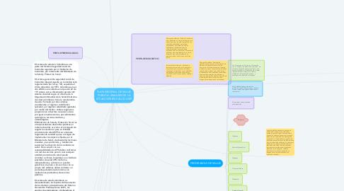Mind Map: PLAN DECENAL DE SALUD PUBLICA: ANALISIS DE LA SITUACION EN SALUD ASIS
