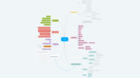 Mind Map: Skills mapping