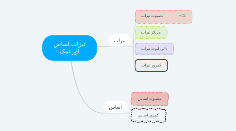 Mind Map: تیزاب اساس اور نمک