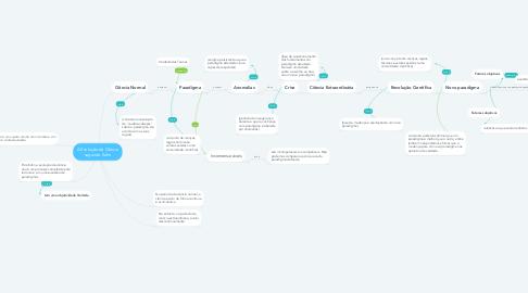 Mind Map: A Evolução da Ciência segundo Kuhn