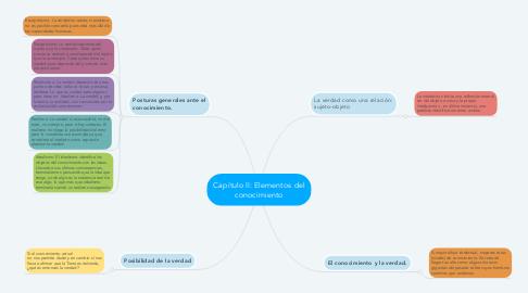 Mind Map: Capítulo II: Elementos del conocimiento